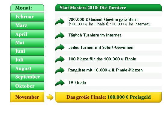 Skat Masters 2010